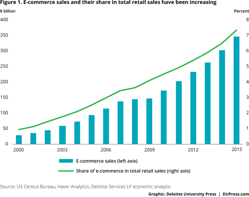Figure 1: E-commerce sales and their share in total retail sales have been increasing