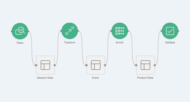 Digital Analytics: Clean, Transform, Enrich, Validate